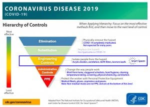 Hierarchy of Controls from CDC and NIOSH